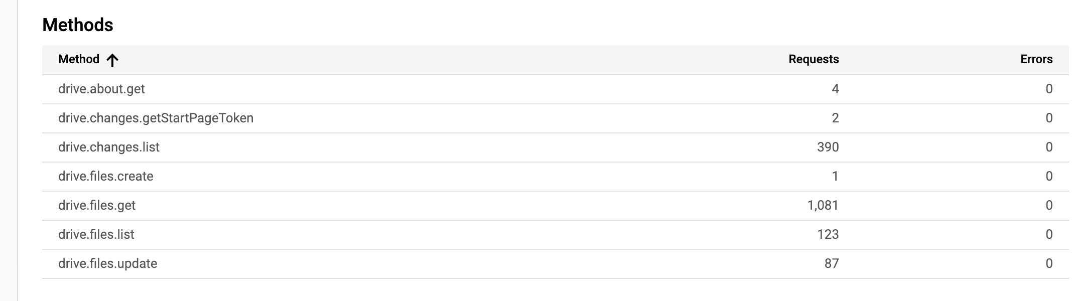 Google Drive Throttling - question - rclone forum