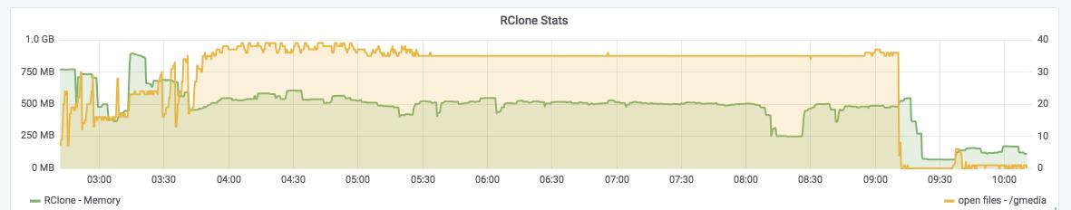 Rclone cache or VFS cache pros/cons - question - rclone forum