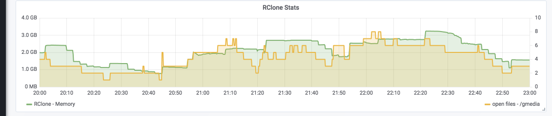 Possible to cap VFS download speed - question - rclone forum